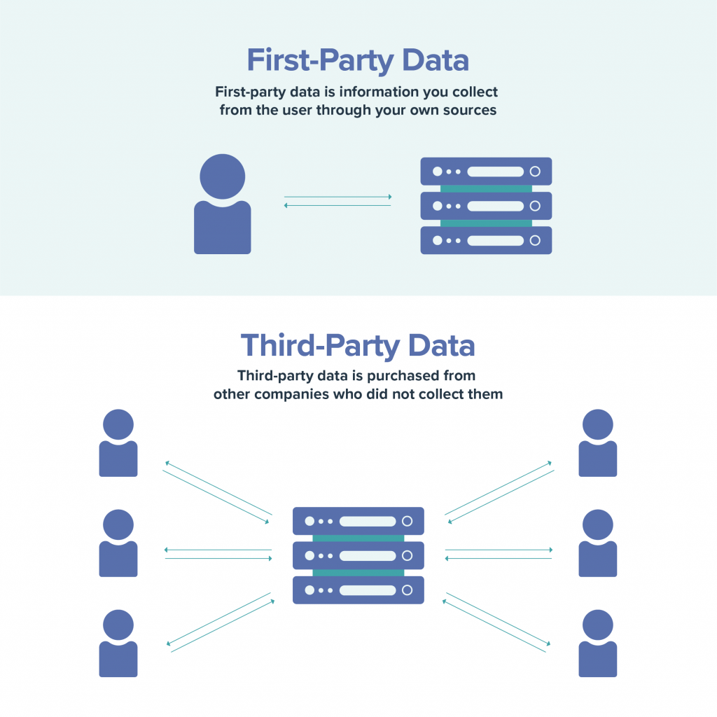 infographic explaining differences between first and third-party data