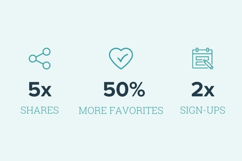results infographic. 5x shares 50% more favorites, 2x signups
