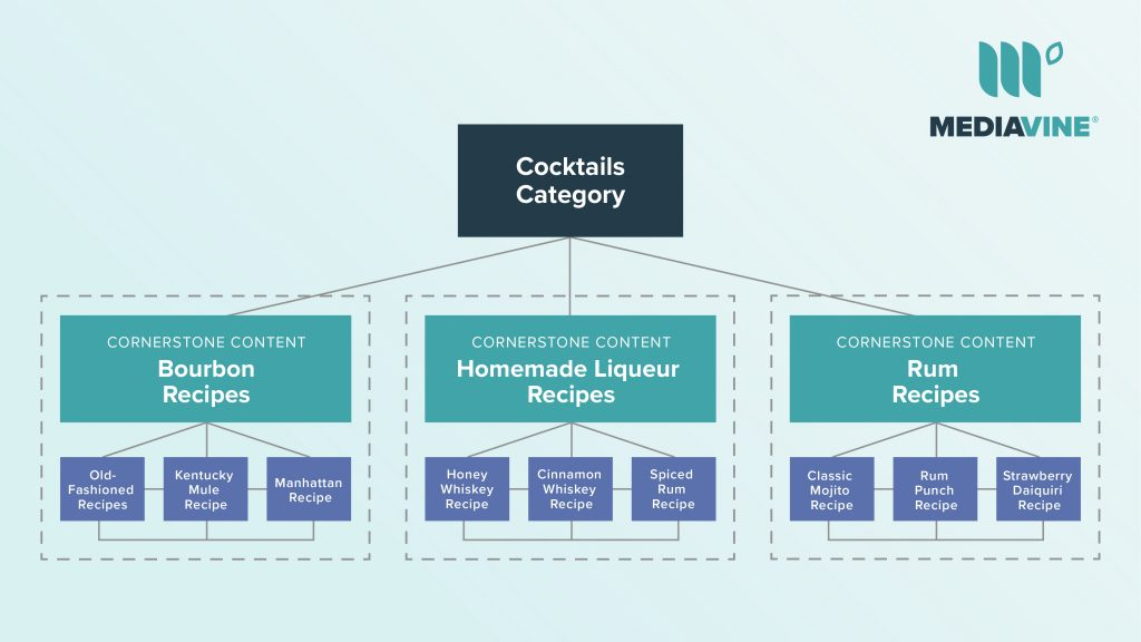 cornerstone content chart example using cocktails