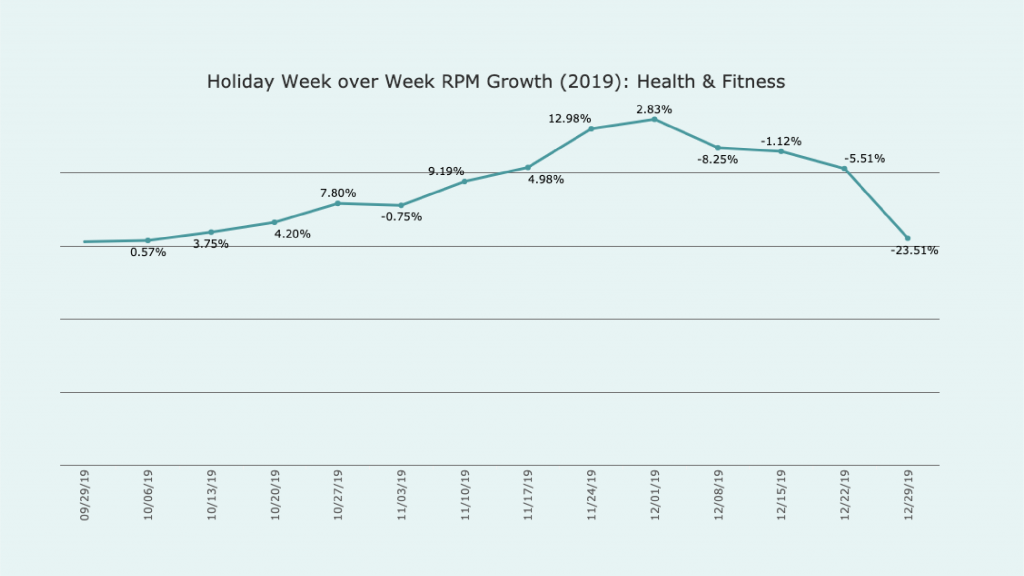 line Graph titled Holiday week over week RPM growth 2019 Health and Fitness