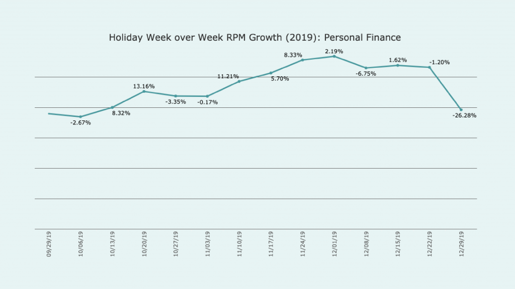 line Graph titled Holiday week over week RPM growth 2019 Personal Finance