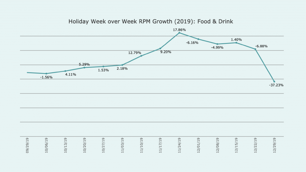 Graph titled Holiday week over week RPM growth 2019 Food and Drink