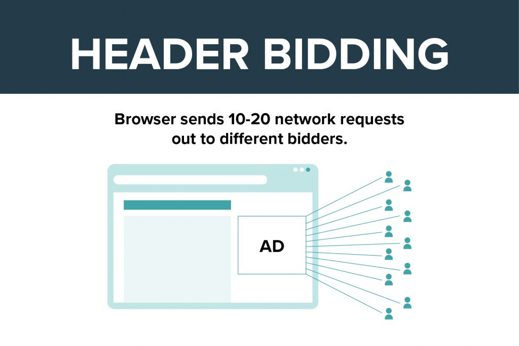 graphic showing that the browser sends network requests out to ~10 bidders