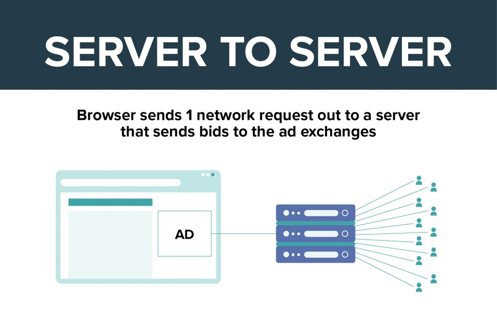 a graphic that shows the browser sending out 1 network request to a server which then sends bids to the ad exchanges