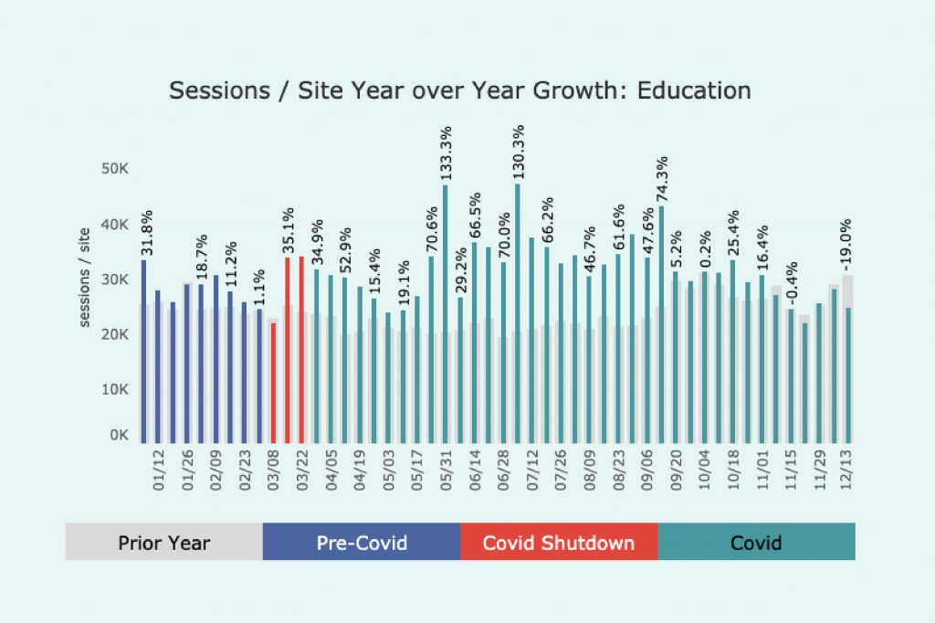 Graph of traffic in 2020 for Education sites. A few different peaks throughout