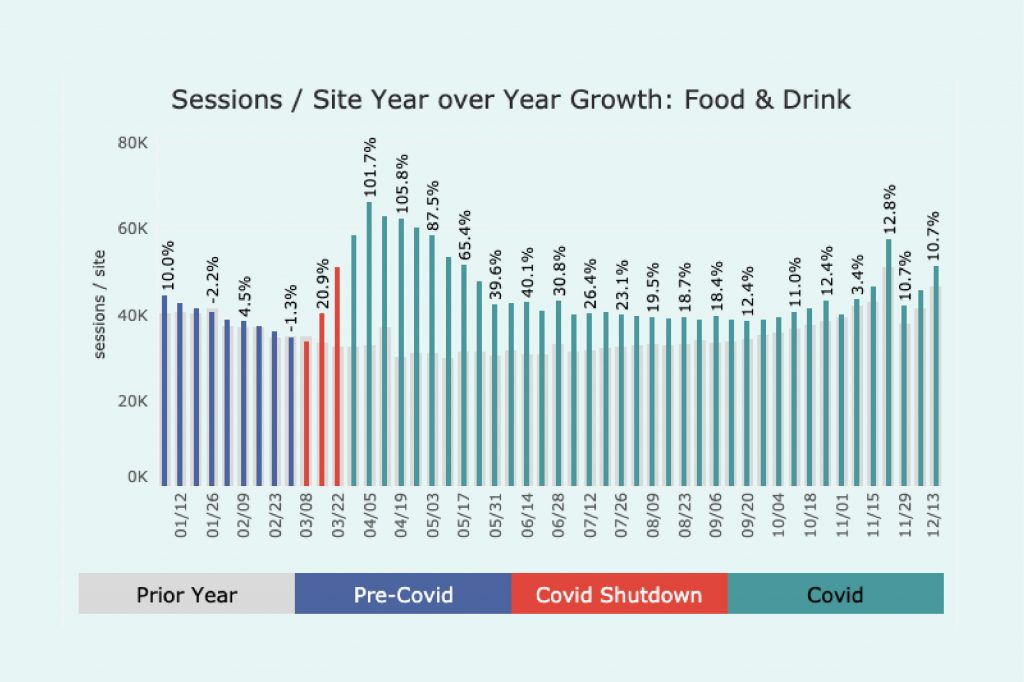 Graph of traffic through covid for Food and Drink sites. Peaks right after the covid shutdown