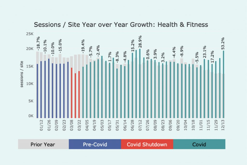 Graph of traffic in 2020 for Health and Fitness sites. Pretty consistent with a peak in the middle and a rise towards the end