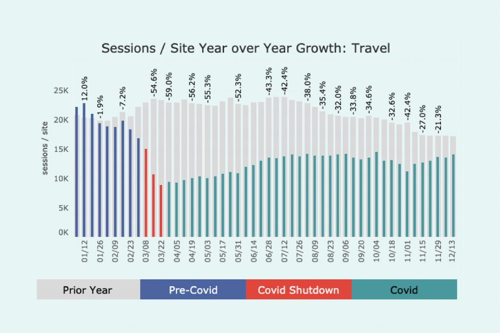 Graph of traffic in 2020 for Travel sites. A decline since the covid shutdown, slowly gaining traffic afterwards.