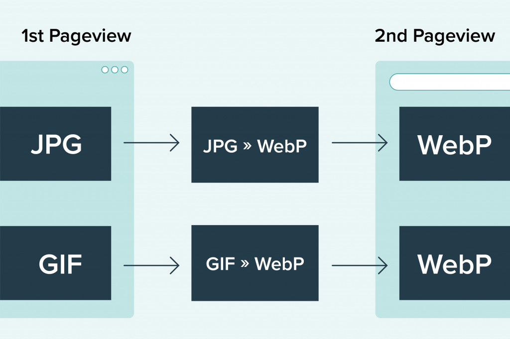 Graphic. JPG and GIF being converted into WebP files for the second pageview