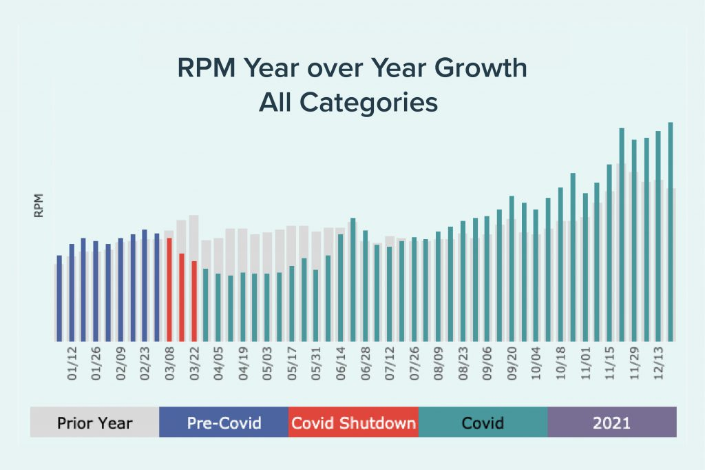 2021 RPM year over year graph for all categories