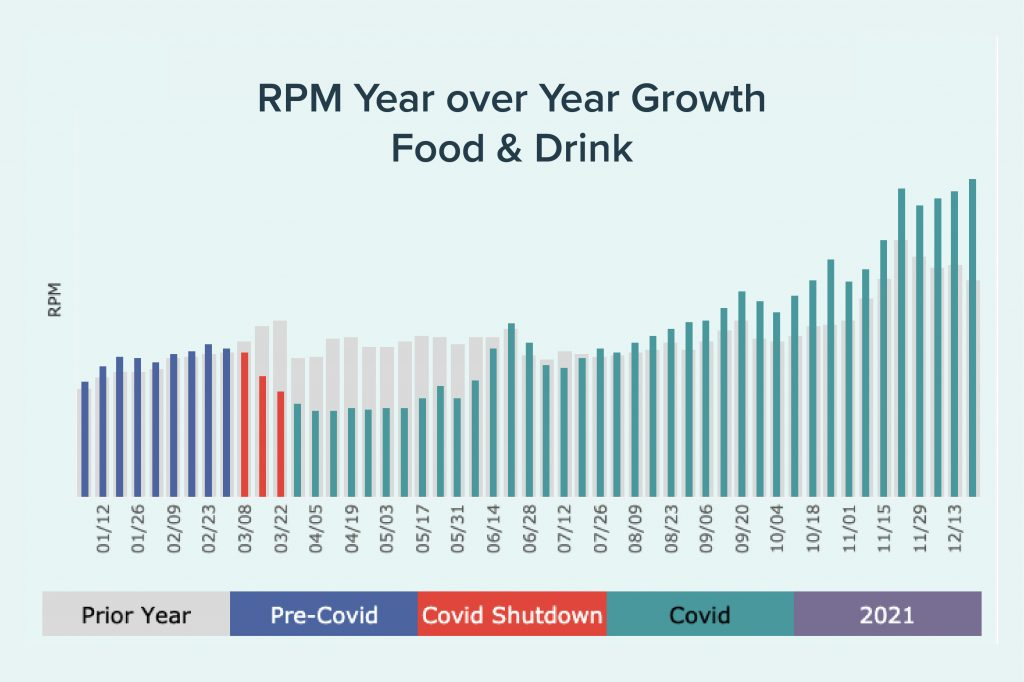 2021 RPM year over year graph for food and drink