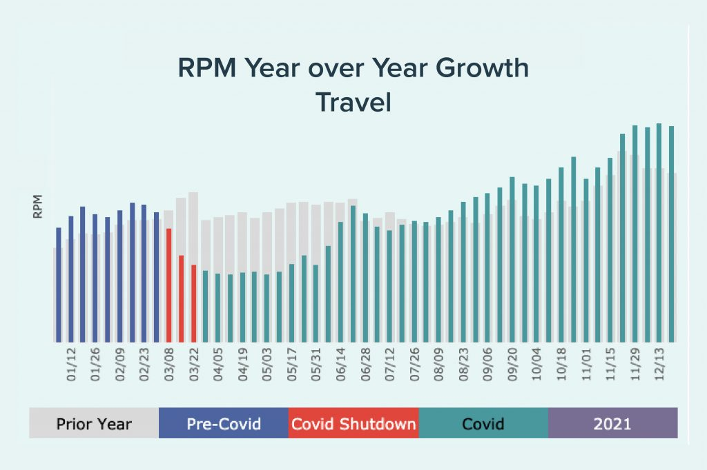 2021 RPM year over year graph for travel