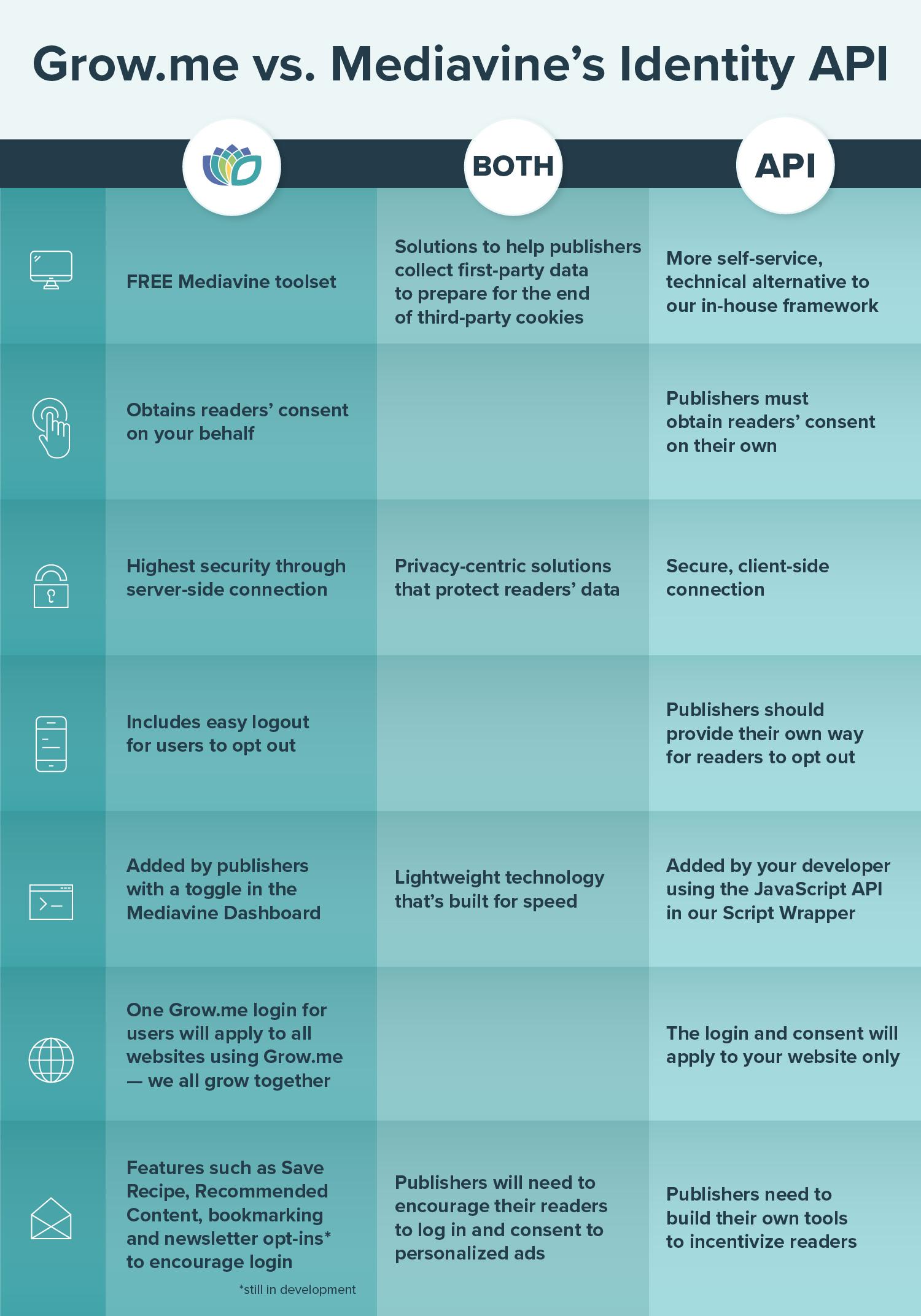 infographic comparing grow.me to mediavine's identity API