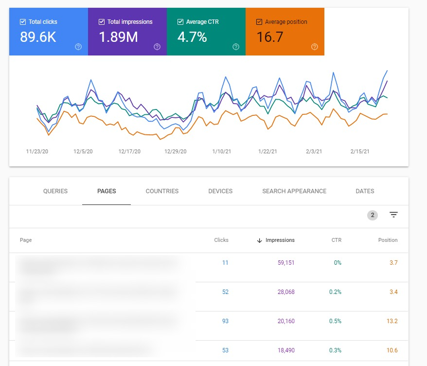 top 4 posts in the search console