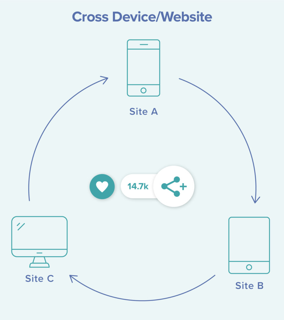 infographic explaining how grow.me works with hundreds of sites to collect first party data