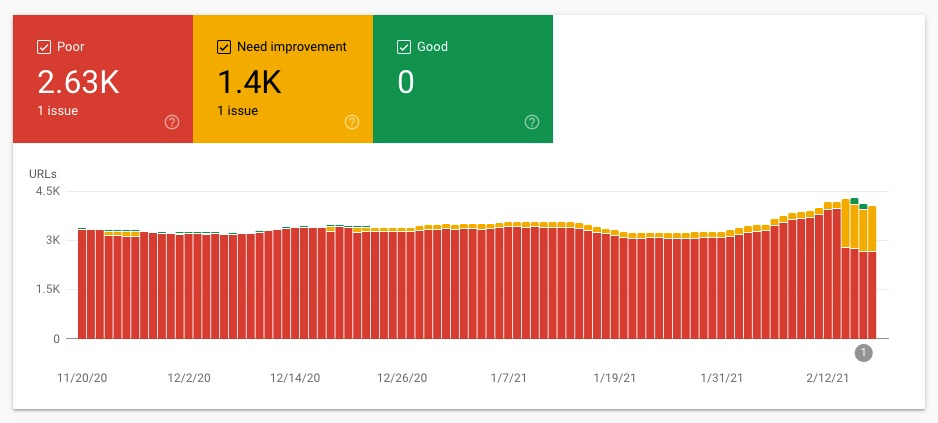 Google Search Console Results improving after the update