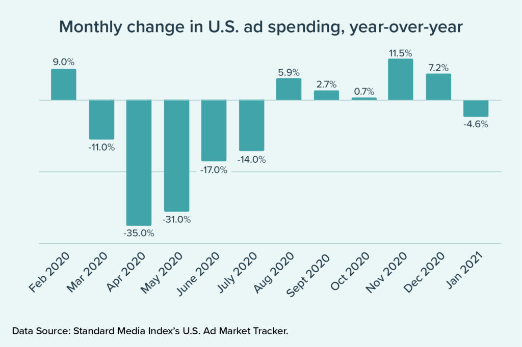 Monthly change in US ad spending year-over-year