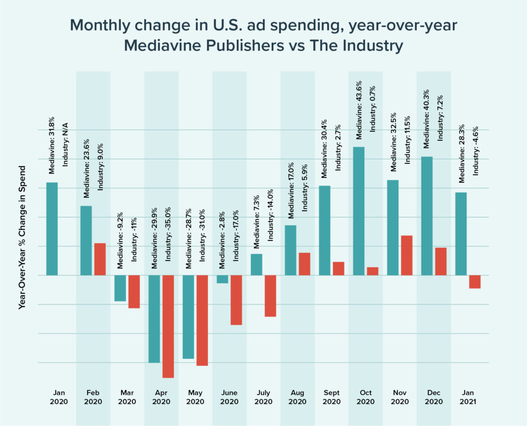 Monthly change in US ad spending year-over-year mediavine pubs vs the industry