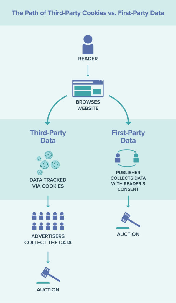 the path of first party data vs third party data