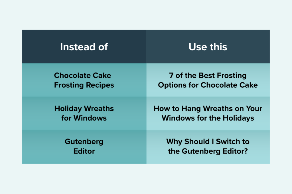Using more specific post titles Instead of Chocolate Cake Frosting Recipes, Use 7 of the best frosting options for chocolate cake