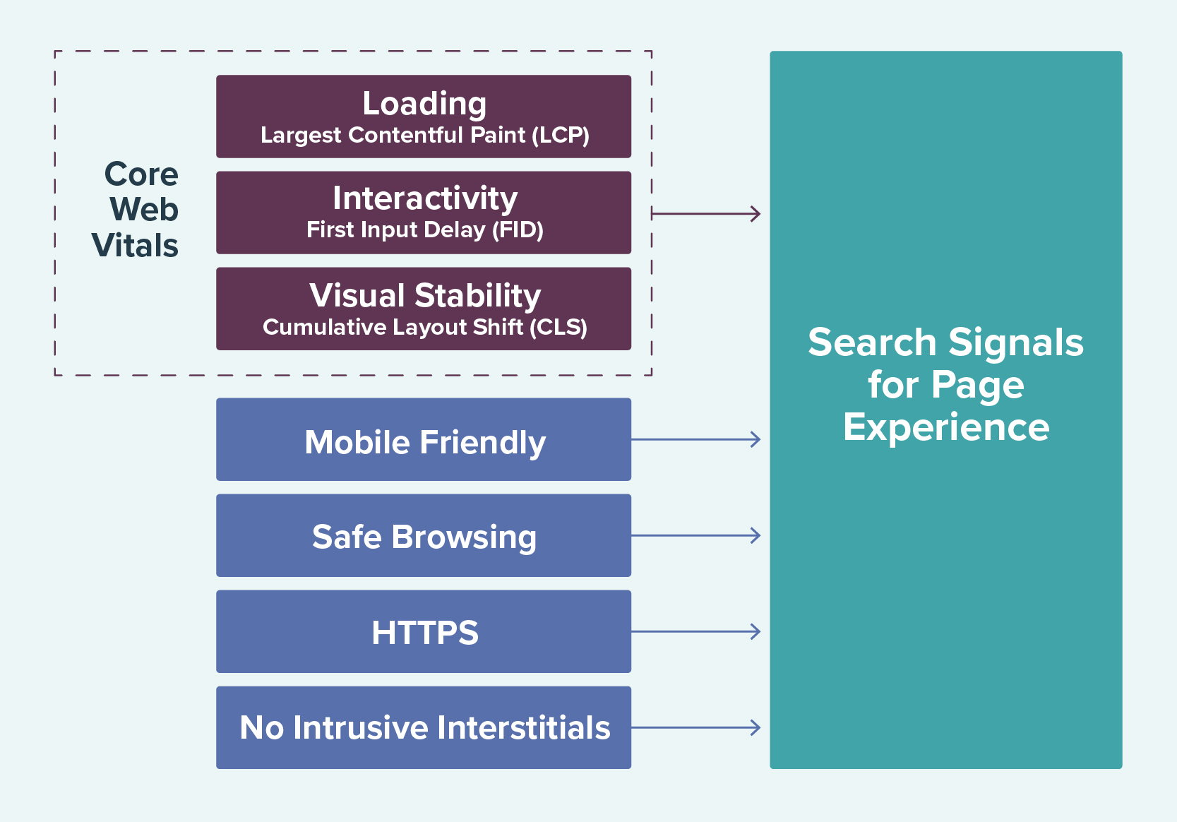 search signals for page experience breakdown