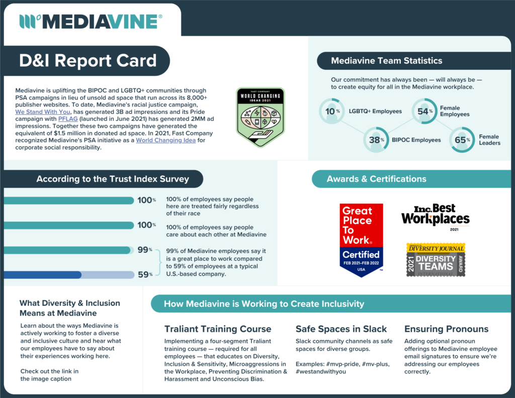 Mediavine D&I report card laying out our team statistics, workplace awards, and a breakdown of how we create inclusivity