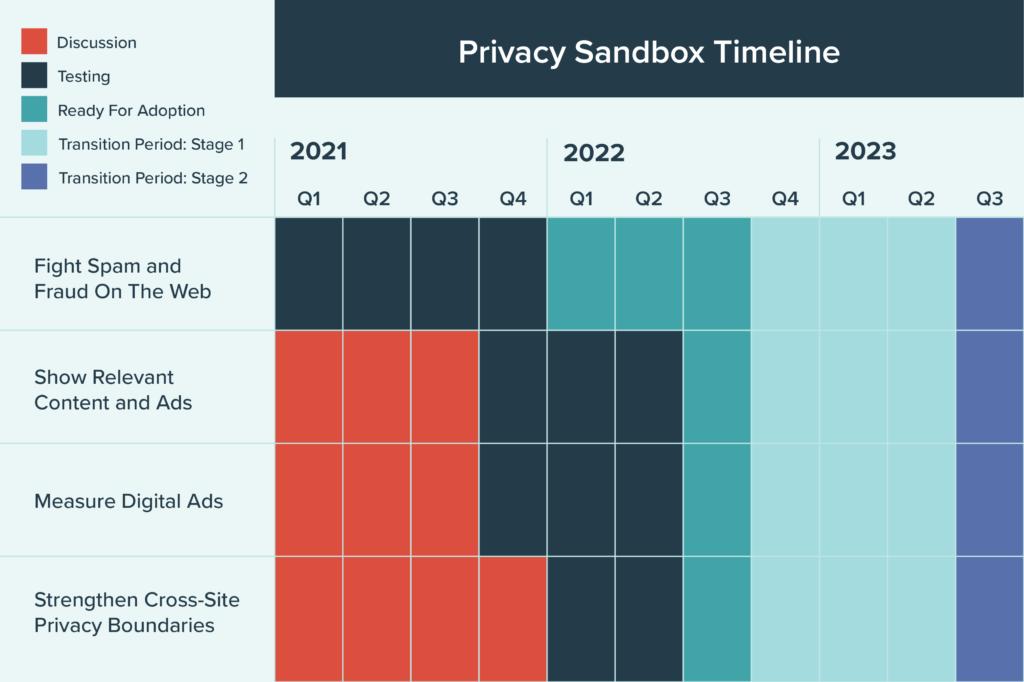 Privacy Sandbox timeline breakdown