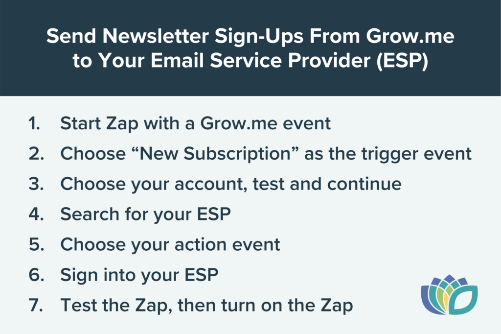 Grow.me and Zapier integration instructions for adding new newsletter subscribers to your email service provider 1. Start Zap with a grow.me event 2. Choose new subscription as the trigger event 3. Choose your account, test and continue 4. Search for your ESP 5. Choose your action event 6. Sign into your ESP 7. Test the Zap, then turn on the Zap