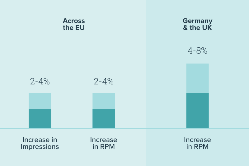 2-4% rpm and session increase across the eu 4-8% rpm increase in germany and the UK