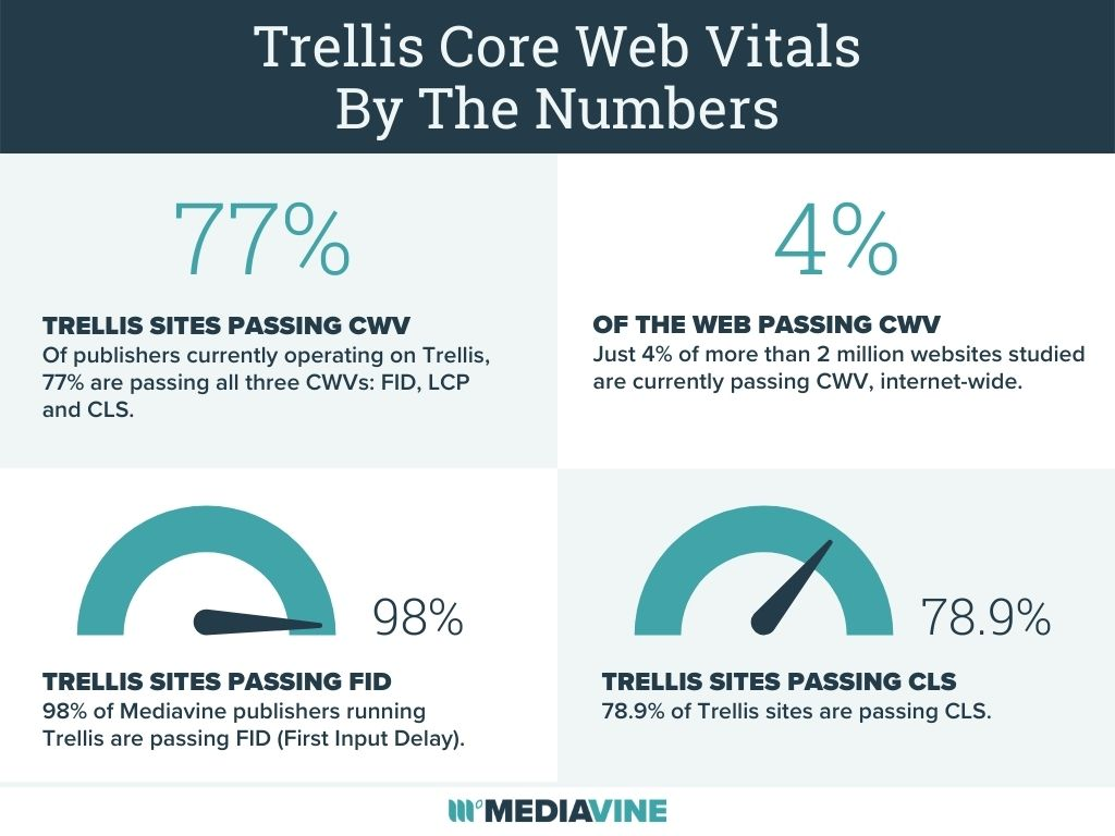 trellis core web vitals by the numbers