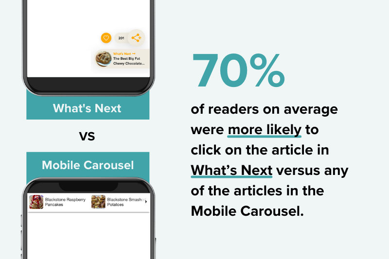 What's next vs mobile carousel statistic