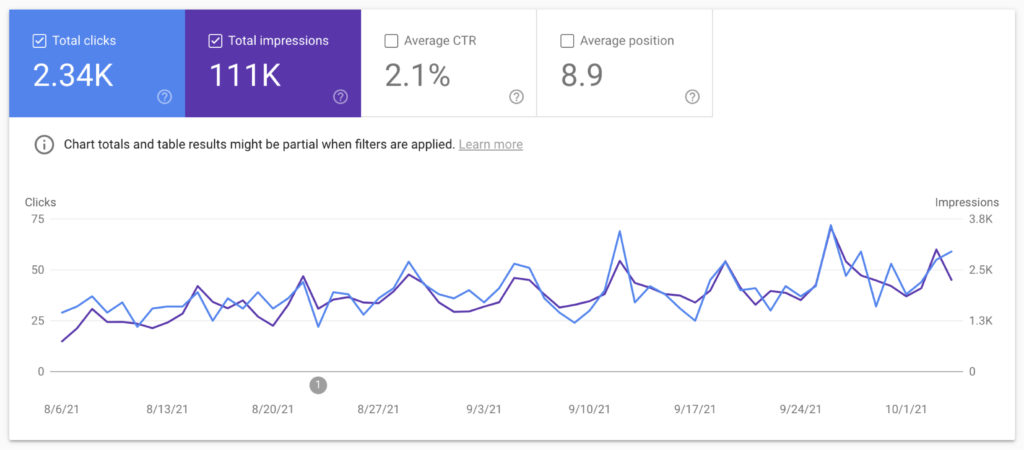 Google search console screenshot with total clicks and impressions