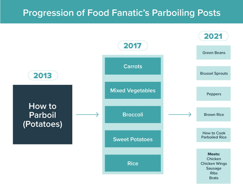 Food Fanatic parboil post progression throughout the years
